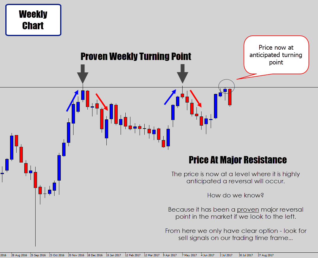 price testing major level on weekly chart