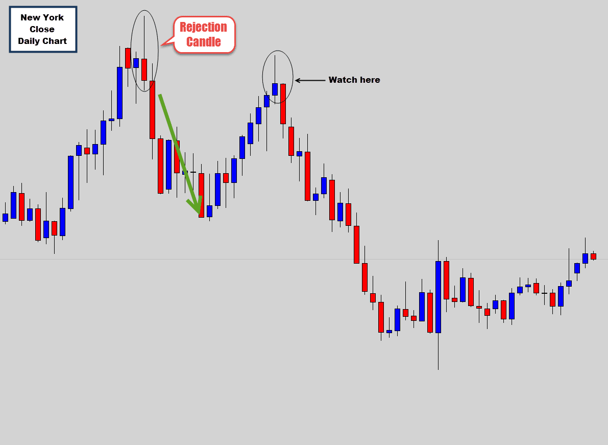 new york close candlestick chart
