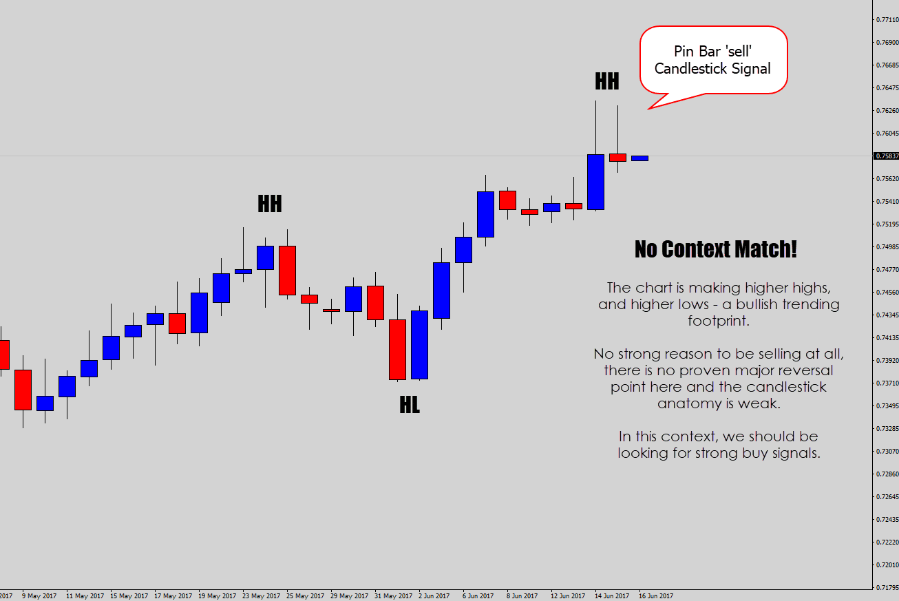 candlestick signal with no price action context
