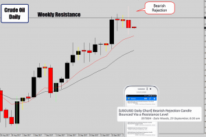 weekly range top rejection signal with battle station alert