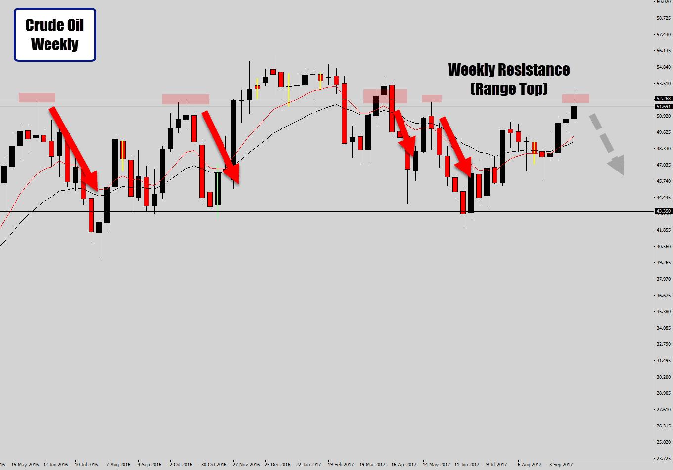 weekly range top