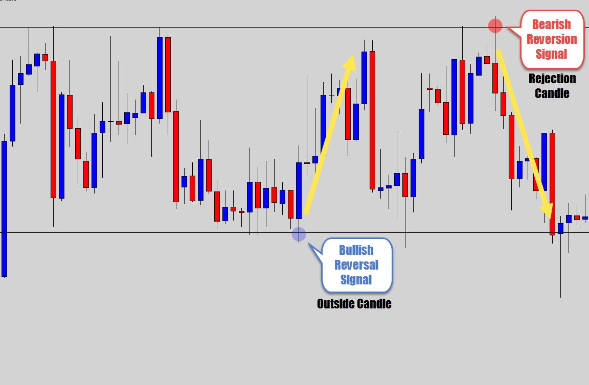 range boundary price action reversal signals
