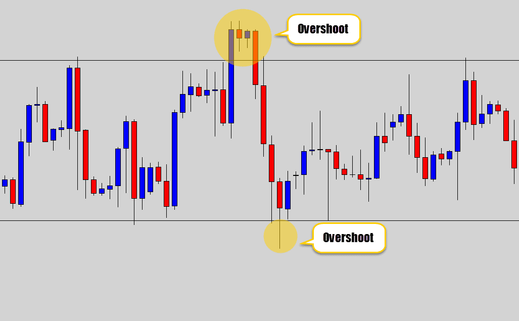 example of price overshooting a ranging structure