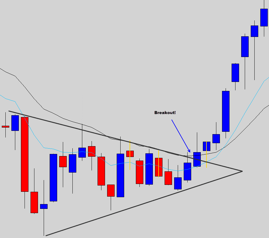 wedge breakout pattern example