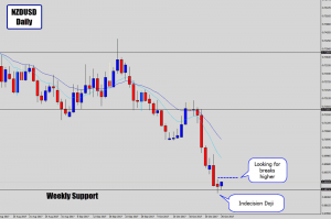 nzdusd indecision signal on weekly support