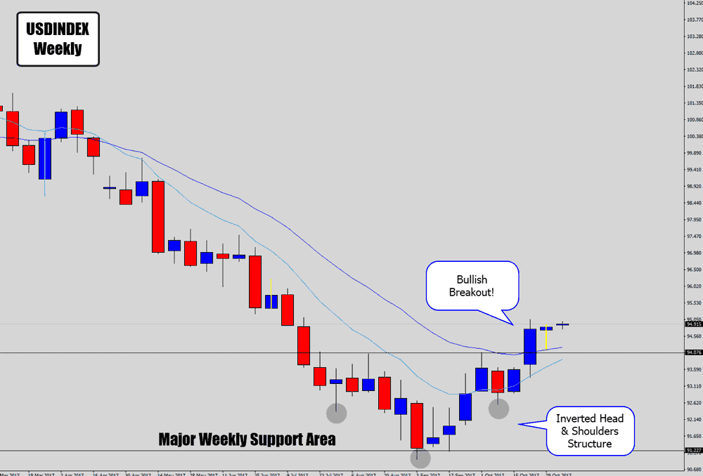 usdx weekly analysis