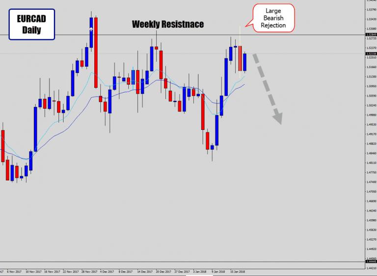EURCAD Big Bearish Reversal Price Action Signal Off Weekly Resistance