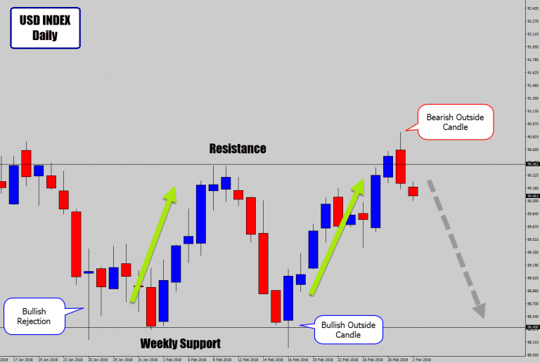 USD Index Prints Large Bullish Rejection Price Action Signal Off Weekly Support