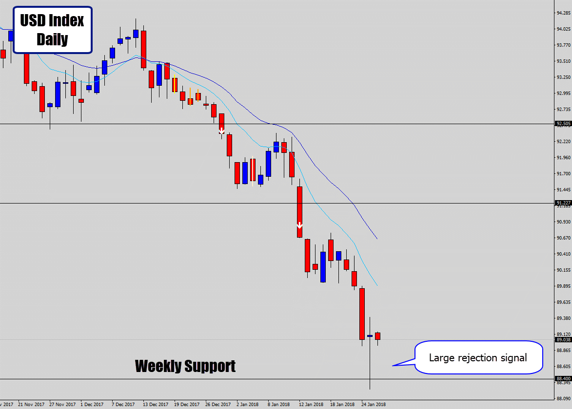 usd index weekly support bullish rejection price action