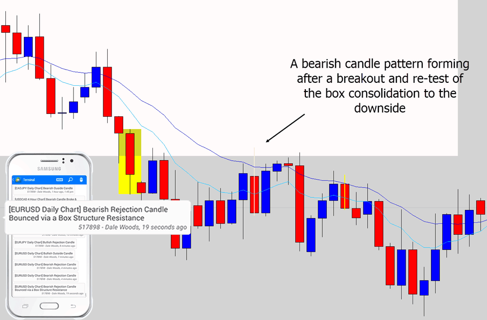 bearish breakout and re-test of box consoldiation