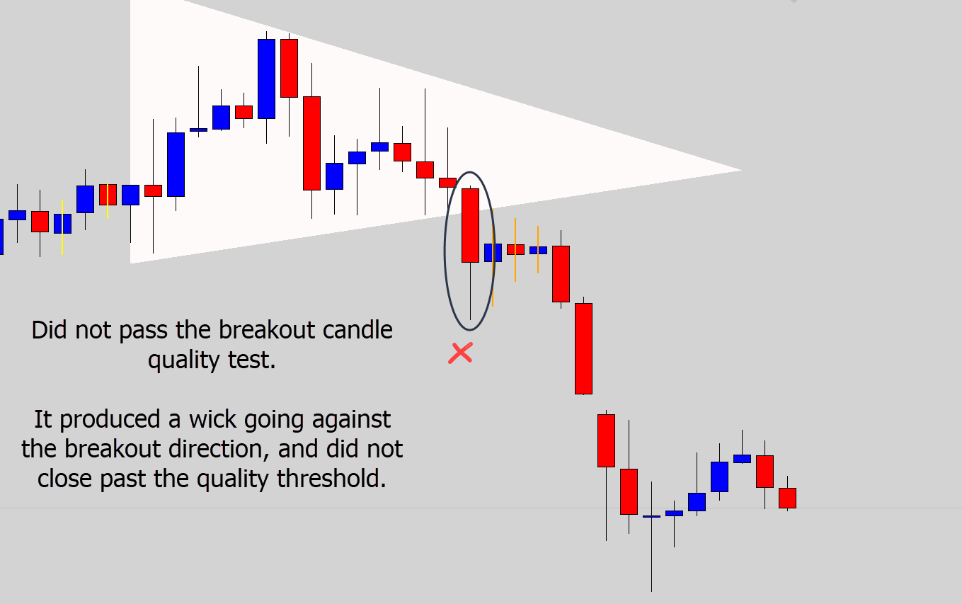 breakout candle quality test fail