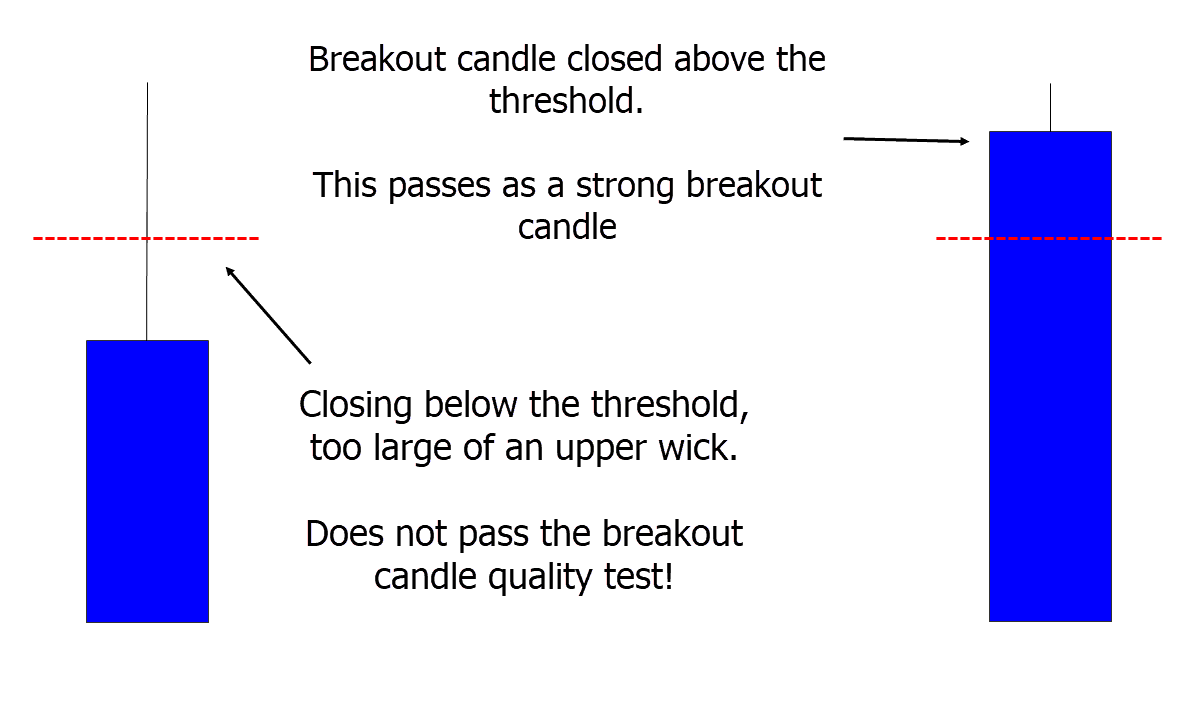 breakout candle quality filter