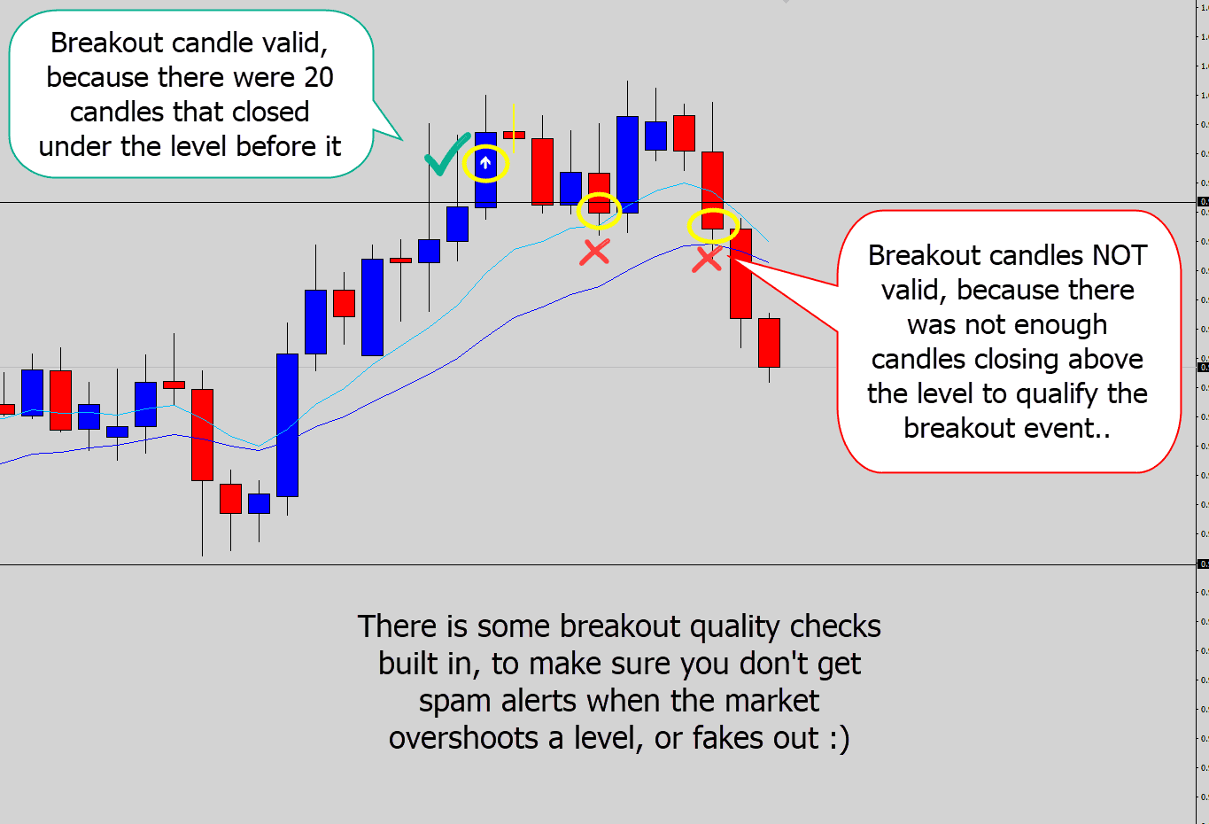 MT4 Breakout Indicator - Support, Resistance, Trend Lines