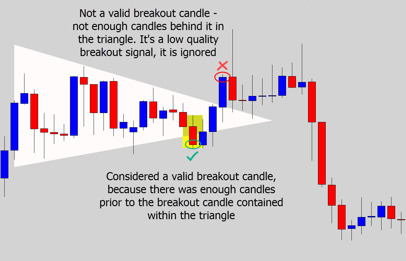 qualifying triangle breakout