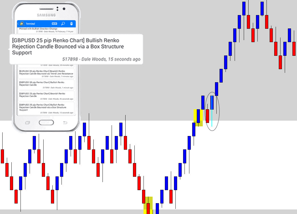 The Best Price Action Based Renko Indicator Ever Made, MT4 Wow!