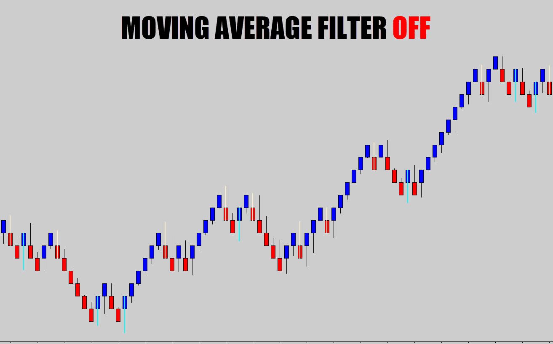 renko moving average filter off