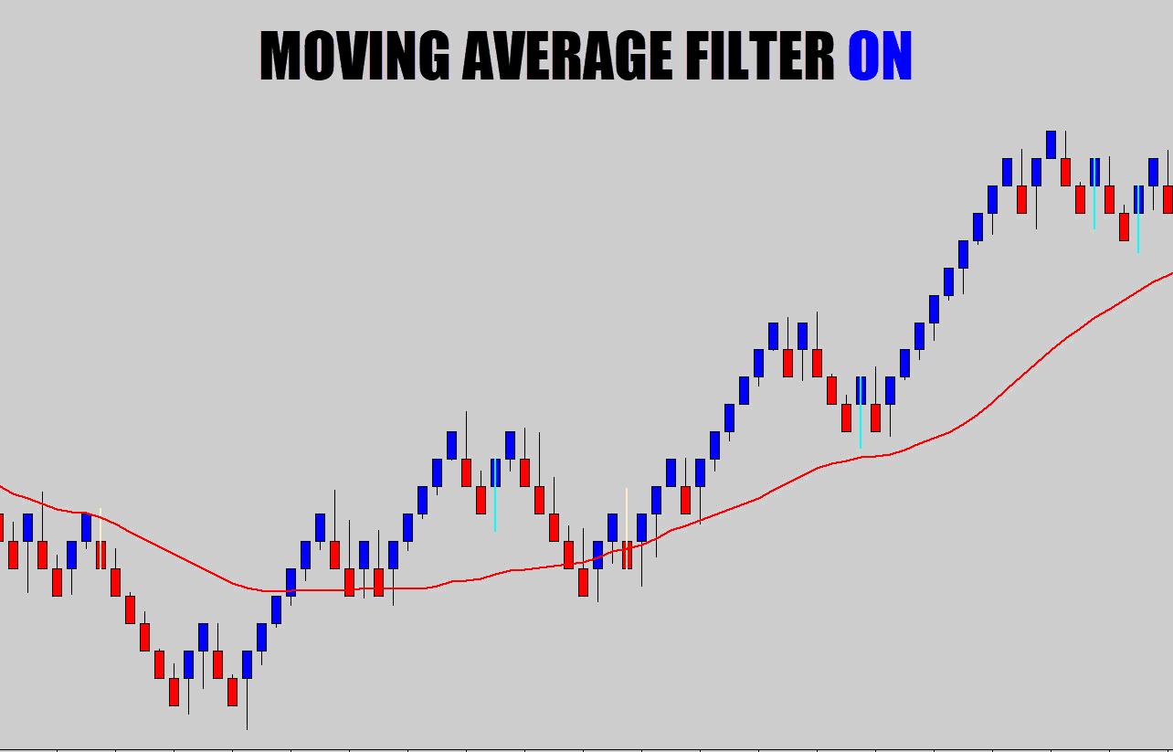renko moving average filter on