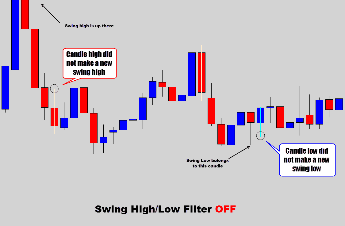 swing filter sideways market off