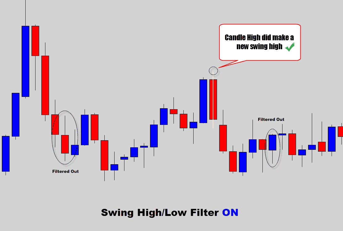swing filter on sideways conditions