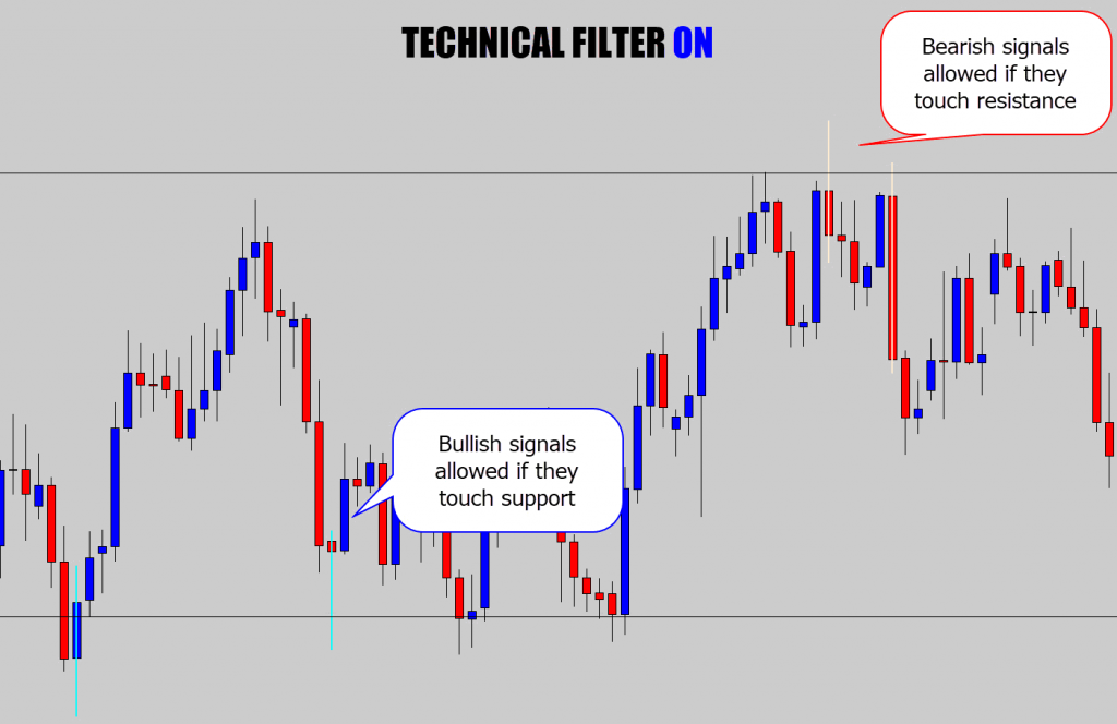 technical filter on in range