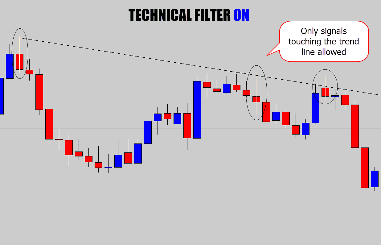technical filter on trend lines