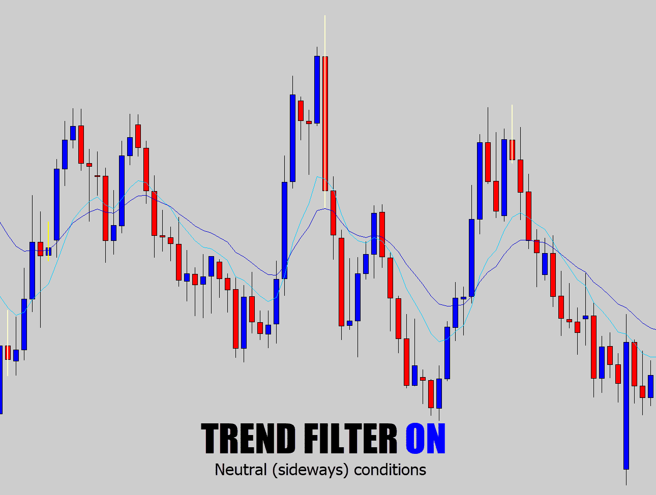 trend filter on sideways markets