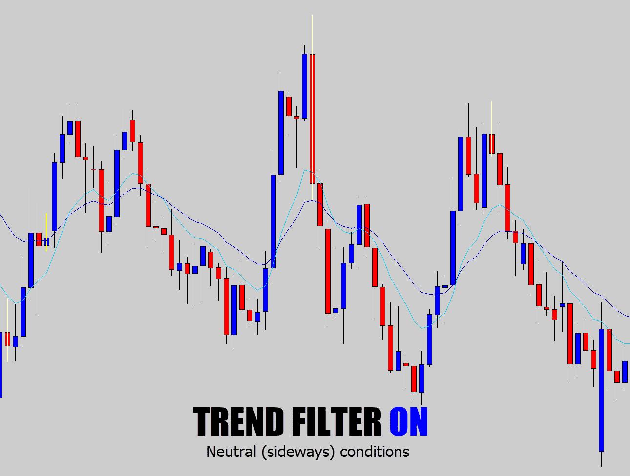 trend filter on sideways markets