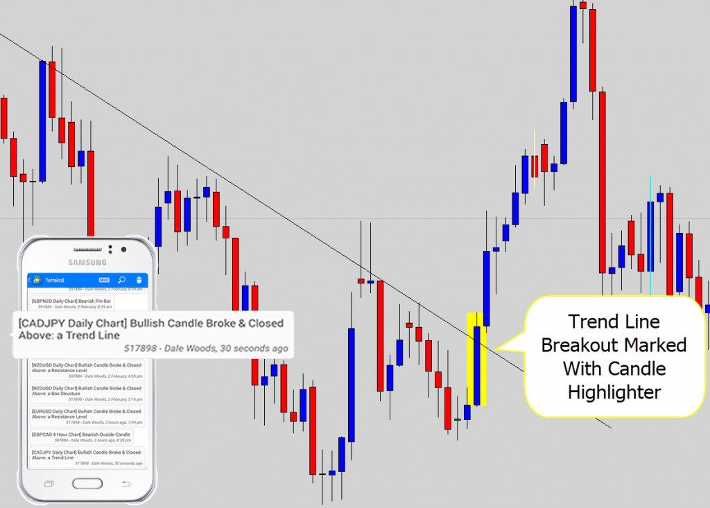 trend line breakout example