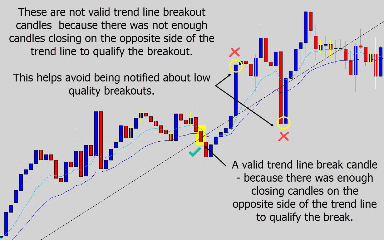 trend line breakout qualify