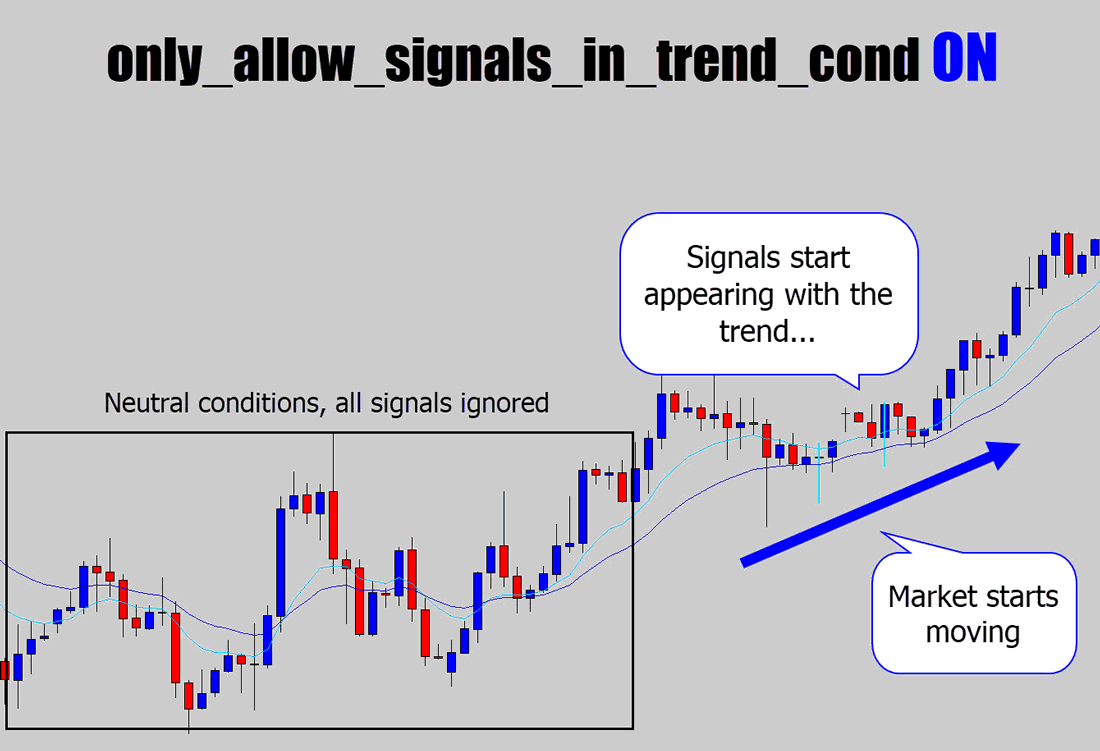 signals appearing only with the trend using trend only filter