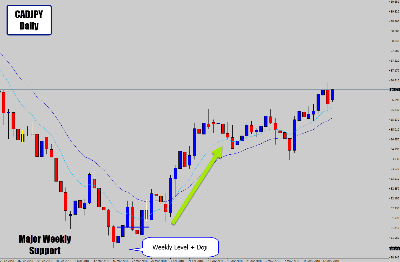 cadjpy pushes up off weekly levell