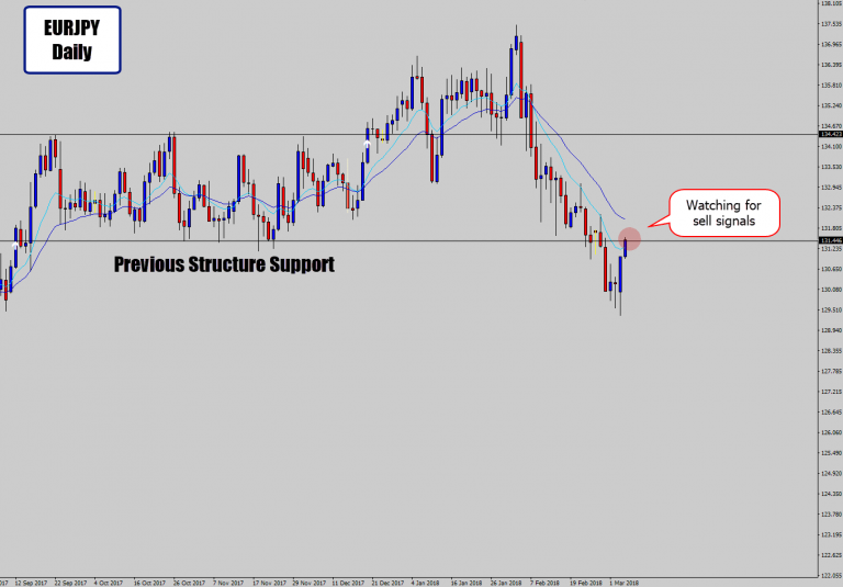 Watching for a Sell Signal at this Hot Technical Spot on EURJPY