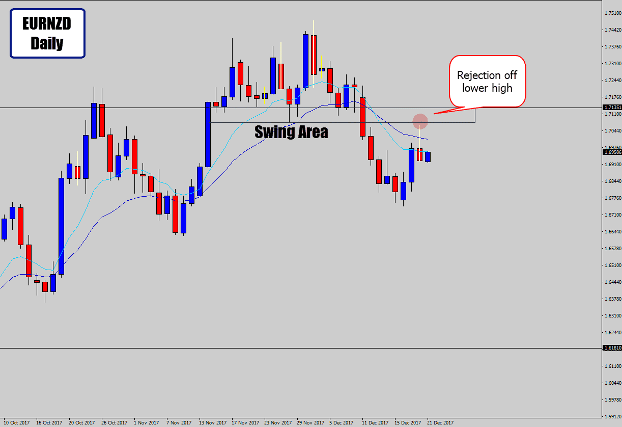 eurnzd prints price action swing trade
