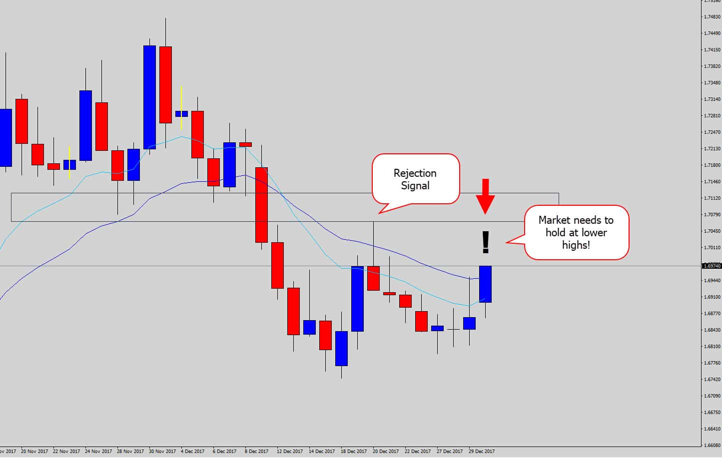 eurnzd will it hold at lower highs