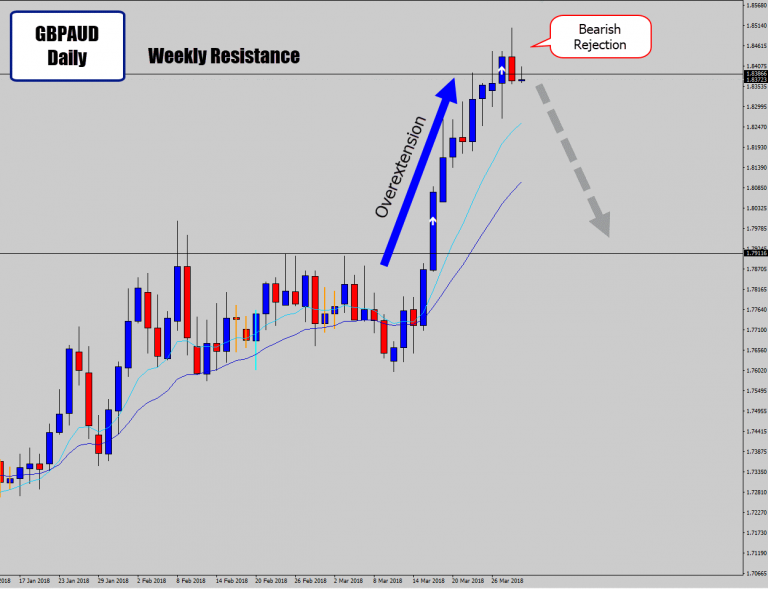 Overextended GBPAUD Drops Bearish Reversal Signal At Weekly Level