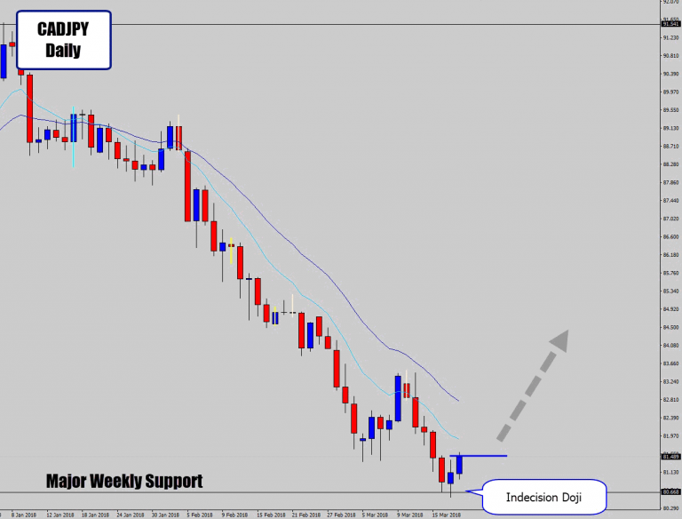 CADJPY Prints Indecision Doji At Major Level – Reversal Could Be Large
