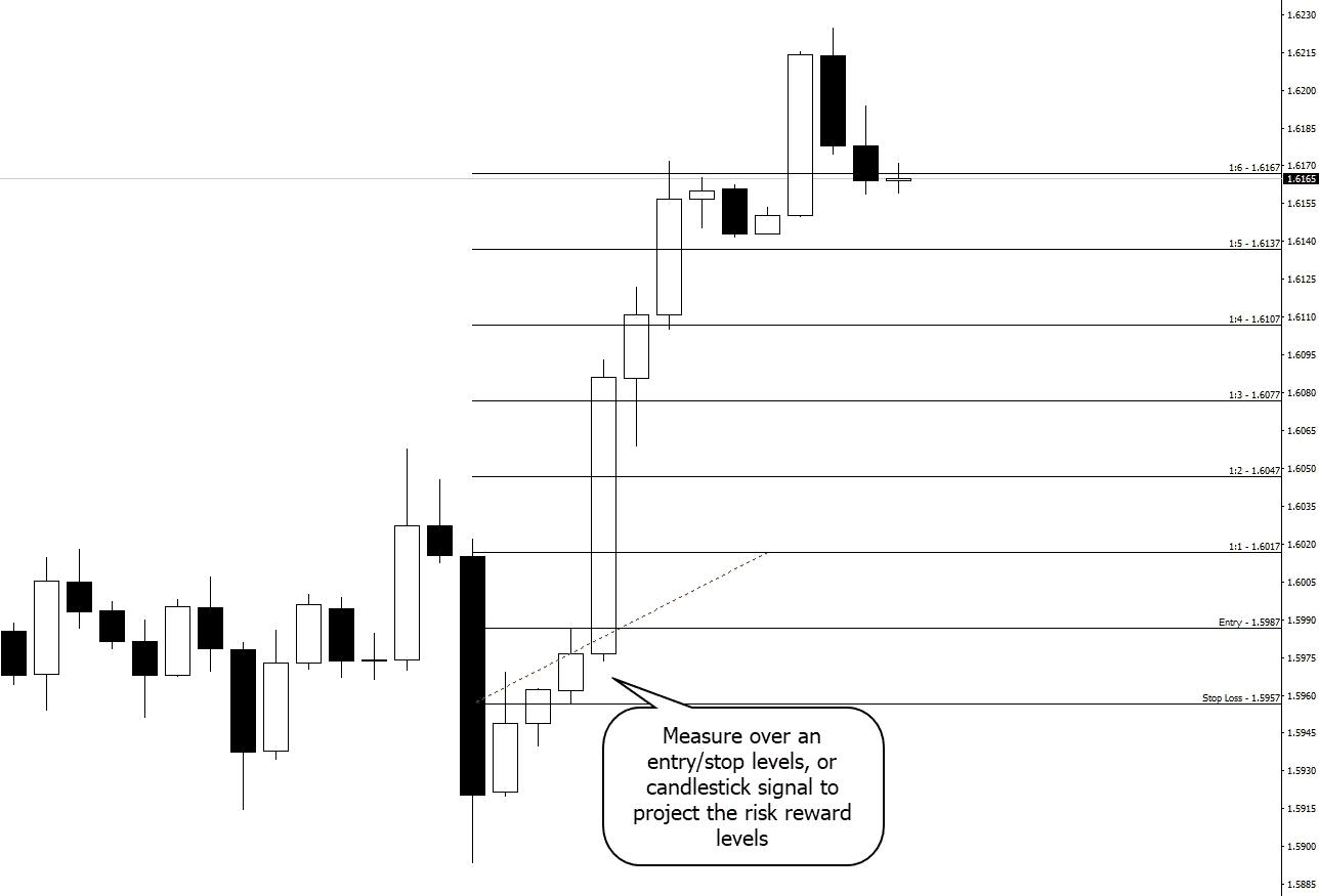 risk reward in action
