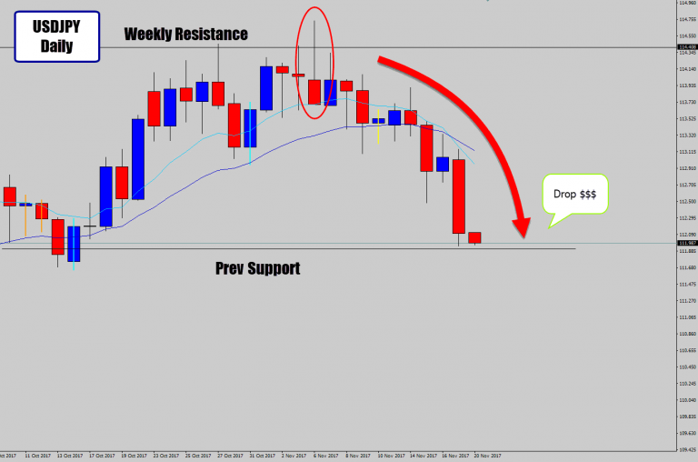 USDJPY Prints Price Action Reversal Signal Off Weekly Turning Point