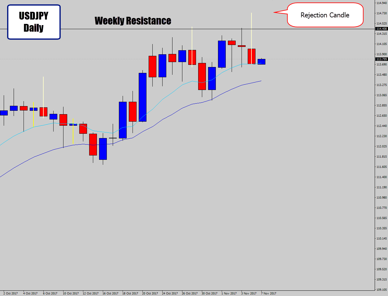 usdjpy weekly resistance level
