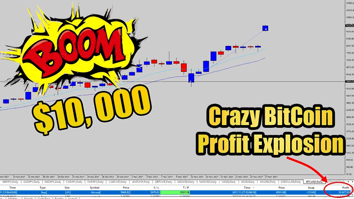 Bitcoin Trading Wow! Watch Me Catch this Explosive $10,000 Profit Using Price Action