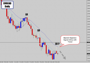 eurcad price action rejection within trend context