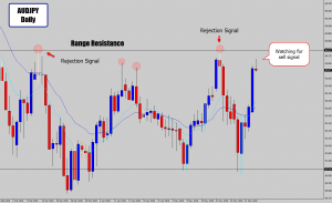 audjpy range resistance waiting to sell