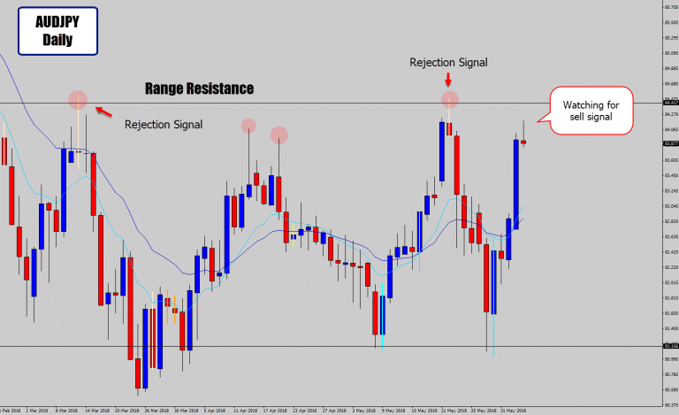 AUDJPY Approaching Range Top – Watching For Sell Signals Here