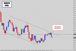 audusd channel second price signal
