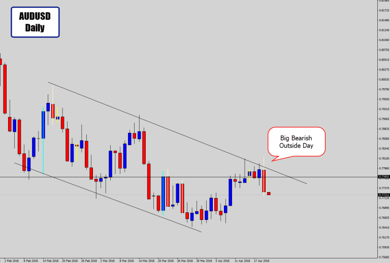 AUDUSD Prints Bearish Rejection Off Channel Structure Top