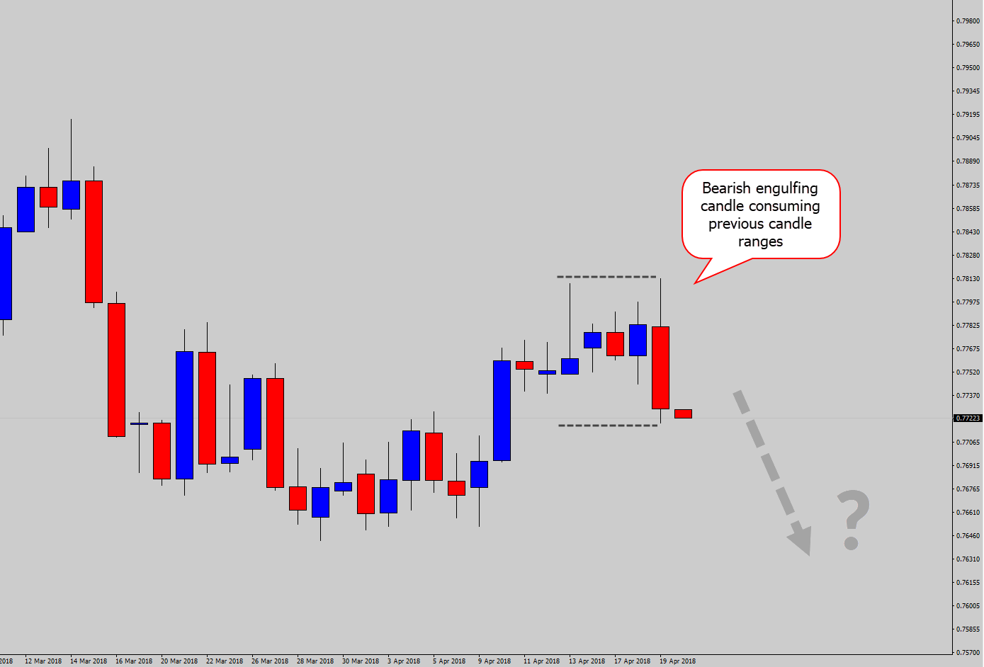 bearish engulfing example
