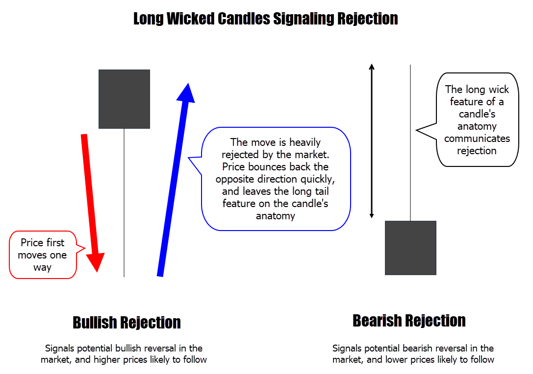 candlestick rejection explained