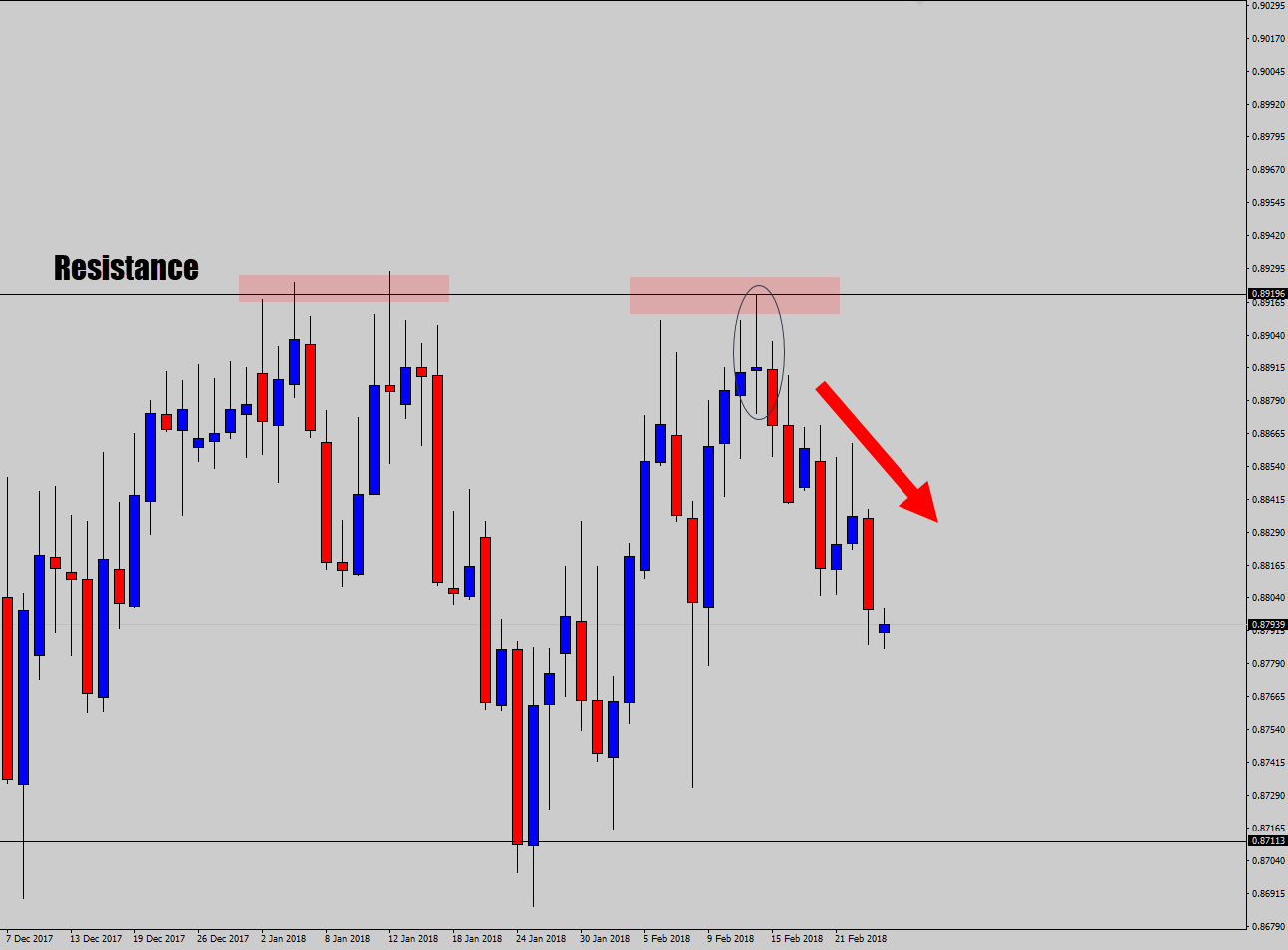 doji trade setup at resistance after