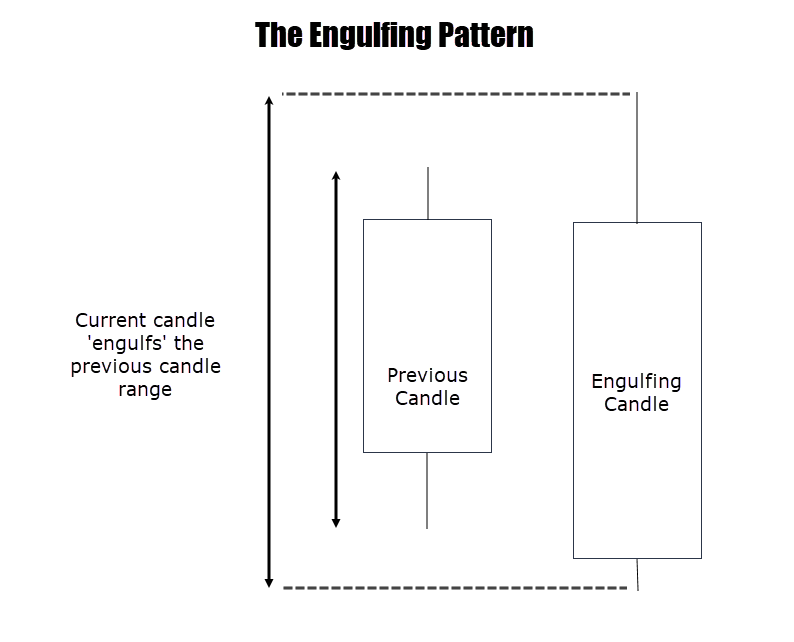 engulfing pattern anatomy