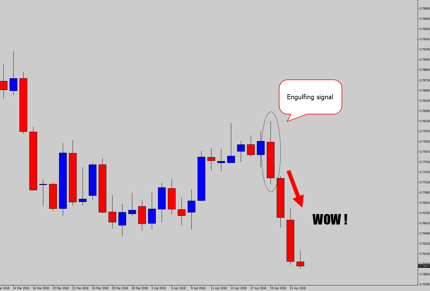 engulfing signal after